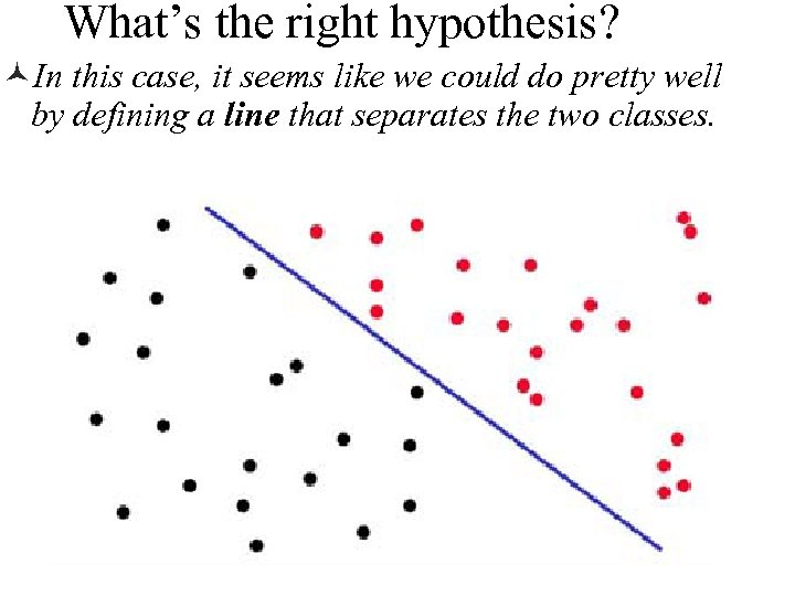 What's the right hypothesis? ©In this case, it seems like we could do pretty