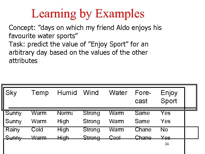 "Learning by Examples Concept: ""days on which my friend Aldo enjoys his favourite water"