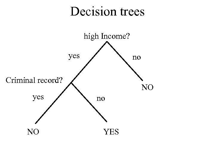Decision trees high Income? yes no Criminal record? yes NO NO no YES