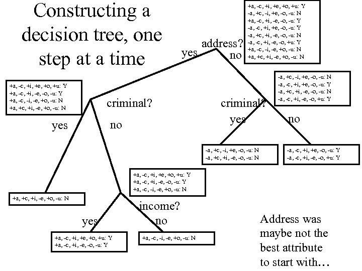 Constructing a decision tree, one step at a time +a, -c, +i, +e, +o,
