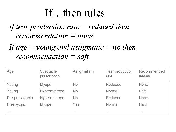If…then rules If tear production rate = reduced then recommendation = none If age