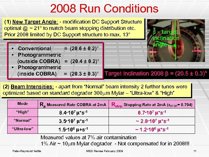 2008 Run Conditions (1) New Target Angle: - modification DC Support Structure optimal @