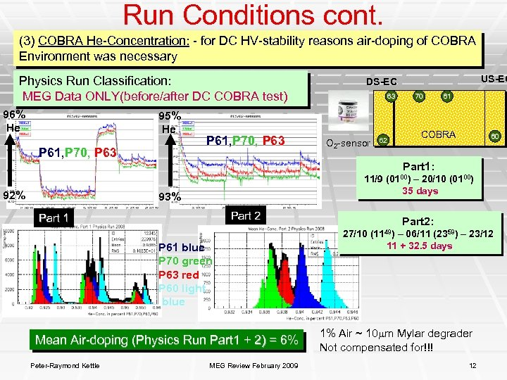 Run Conditions cont. (3) COBRA He-Concentration: - for DC HV-stability reasons air-doping of COBRA