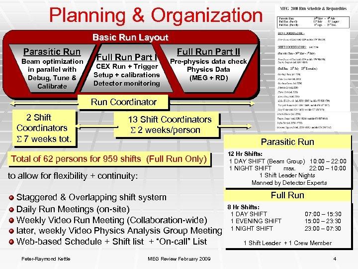 Planning & Organization Basic Run Layout Parasitic Run Beam optimization in parallel with Debug,