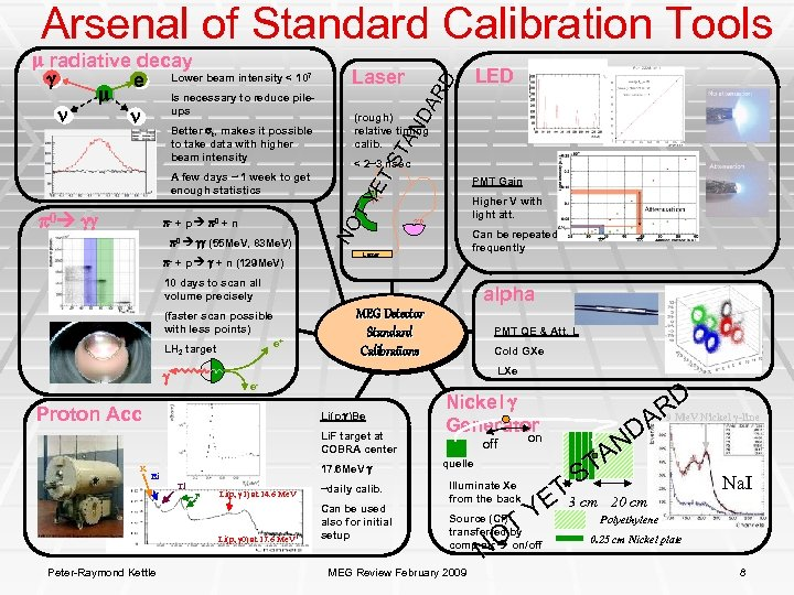 Arsenal of Standard Calibration Tools 7 Better t, makes it possible to take data