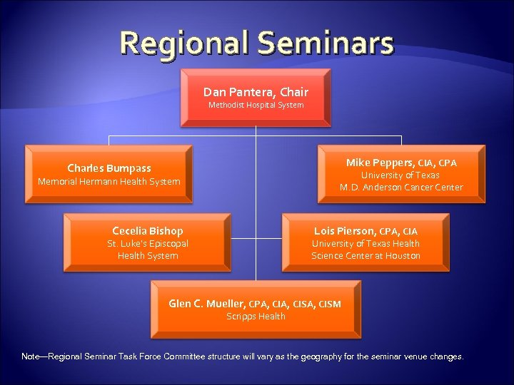 Regional Seminars Dan Pantera, Chair Methodist Hospital System Mike Peppers, CIA, CPA Charles Bumpass