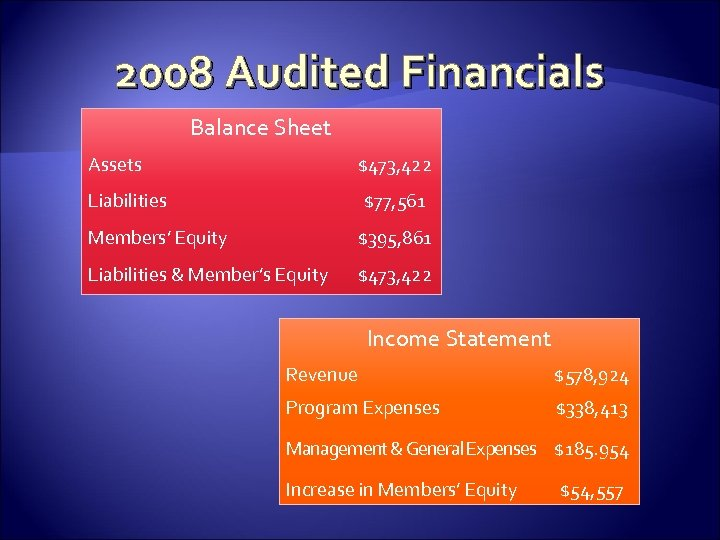 2008 Audited Financials Balance Sheet Assets $473, 422 Liabilities $77, 561 Members' Equity $395,