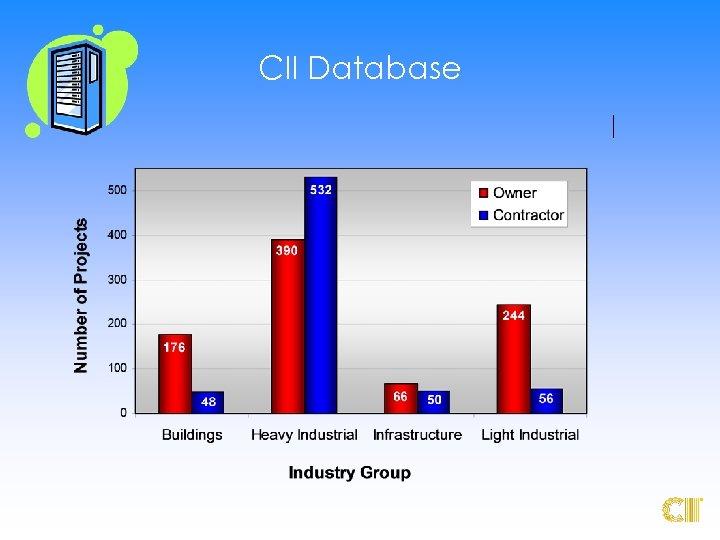 CII Database ®