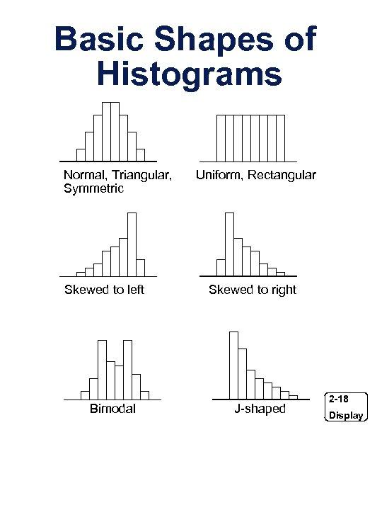 Basic Shapes of Histograms Normal, Triangular, Symmetric Skewed to left Bimodal Uniform, Rectangular Skewed