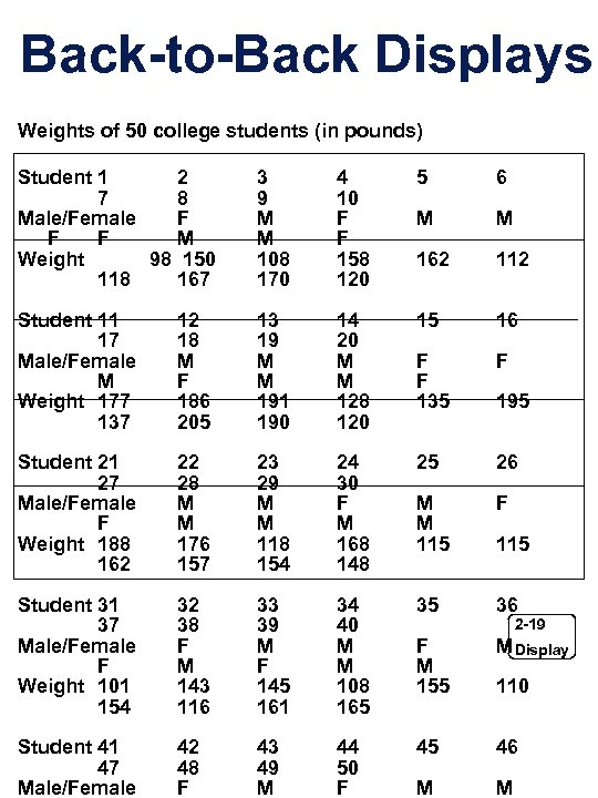 Back-to-Back Displays Weights of 50 college students (in pounds) Student 1 2 7 8
