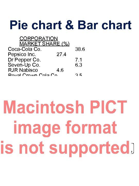 Pie chart & Bar chart CORPORATION MARKET SHARE (%) Coca-Cola Co. Pepsico Inc. 27.