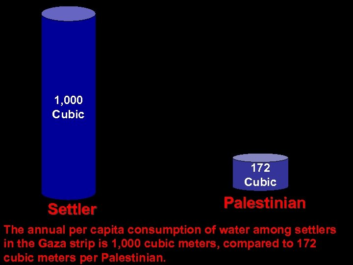 1, 000 Cubic 172 Cubic Settler Palestinian The annual per capita consumption of water