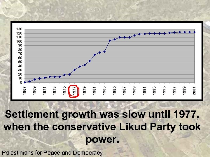 Settlement growth was slow until 1977, when the conservative Likud Party took power. Palestinians