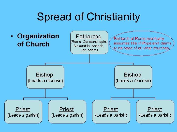 Spread of Christianity • Organization of Church Patriarchs (Rome, Constantinople, Alexandria, Antioch, Jerusalem) Patriarch