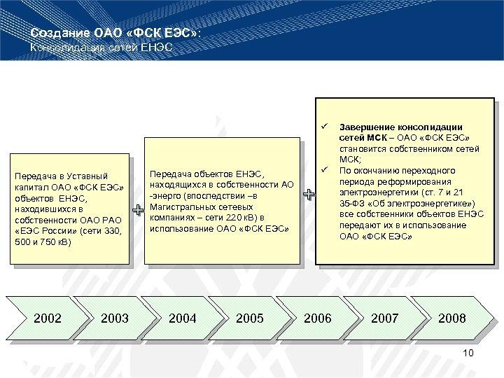 Создание ОАО «ФСК ЕЭС» : Консолидация сетей ЕНЭС ü Передача в Уставный капитал ОАО