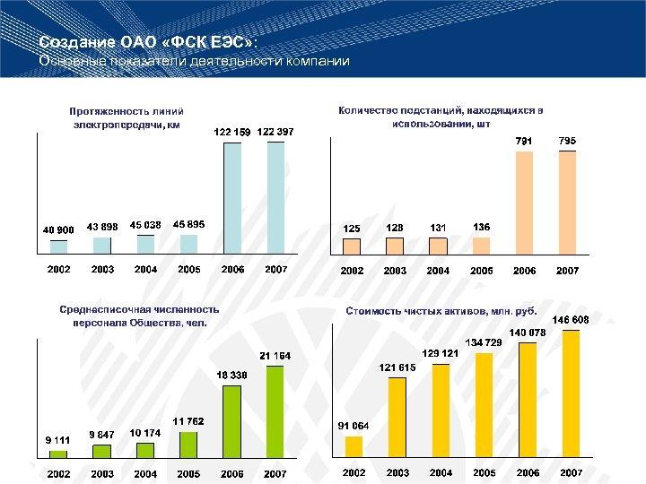 Создание ОАО «ФСК ЕЭС» : Основные показатели деятельности компании