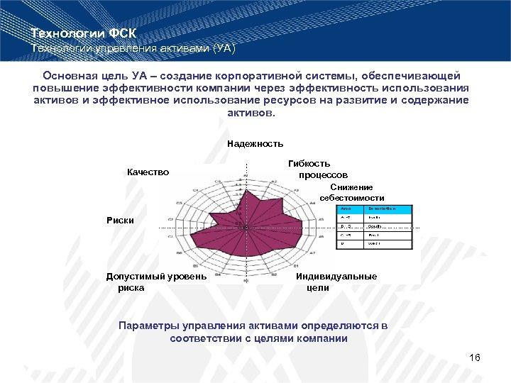 Технологии ФСК Технологии управления активами (УА) Основная цель УА – создание корпоративной системы, обеспечивающей