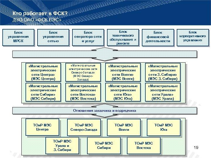Кто работает в ФСК? ДЗО ОАО «ФСК ЕЭС» Блок управления МРСК Блок управления сетью