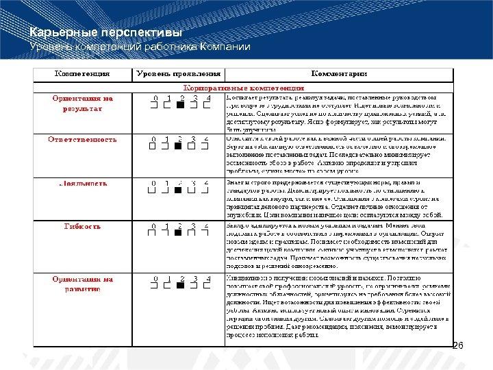 Карьерные перспективы Уровень компетенций работника Компании 26