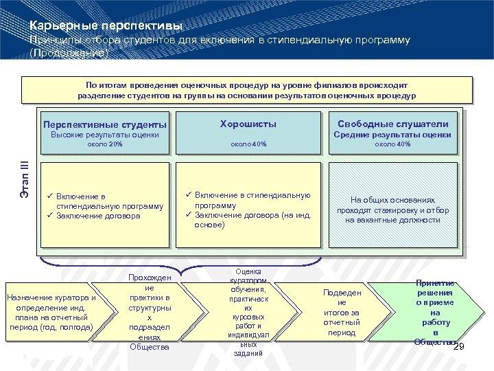 Карьерные перспективы Принципы отбора студентов для включения в стипендиальную программу (Продолжение) По итогам проведения