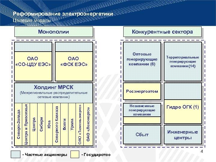 Реформирование электроэнергетики Целевая модель Монополии ОАО «СО-ЦДУ ЕЭС» Конкурентные сектора ОАО «ФСК ЕЭС» Холдинг