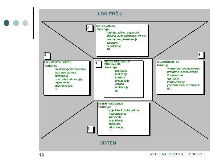 LOGISTIČKI 3 SISTEM ZALIHA funkcije: funkcija za{tite i sigurnosti izjedna~avanja ponude i tra`nje vremenskog