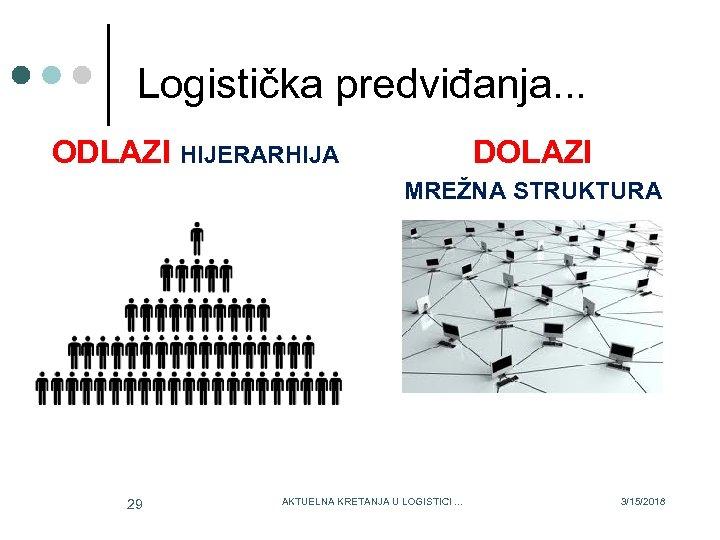 Logistička predviđanja. . . ODLAZI HIJERARHIJA DOLAZI MREŽNA STRUKTURA 29 AKTUELNA KRETANJA U LOGISTICI.
