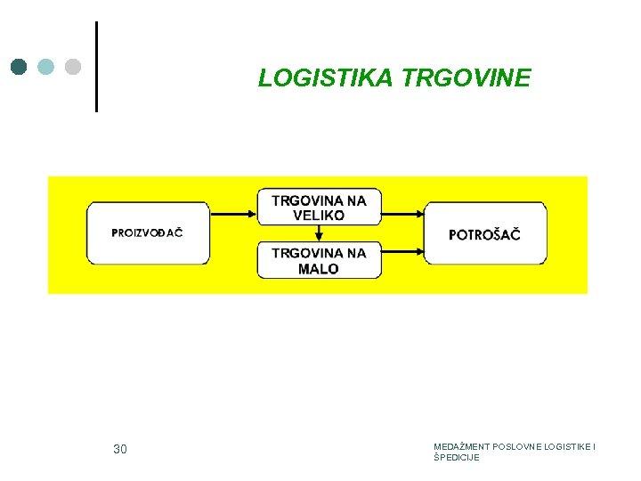 LOGISTIKA TRGOVINE 3/15/2018 30 MEDAŽMENT POSLOVNE LOGISTIKE I ŠPEDICIJE