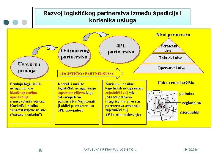 Razvoj logističkog partnerstva između špedicije i korisnika usluga 49 AKTUELNA KRETANJA U LOGISTICI. .