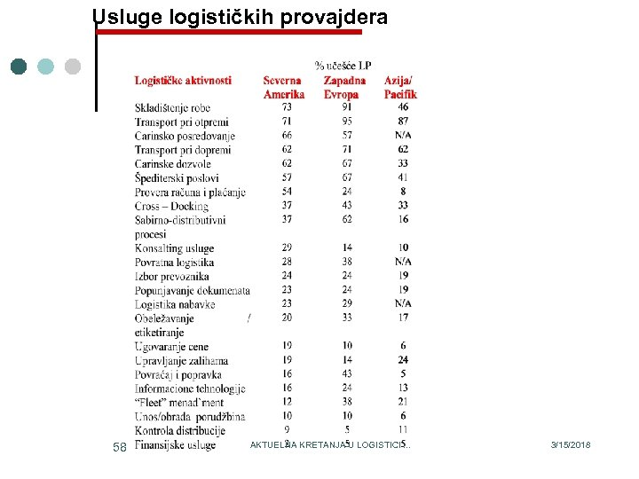 Usluge logističkih provajdera 58 AKTUELNA KRETANJA U LOGISTICI. . . 3/15/2018