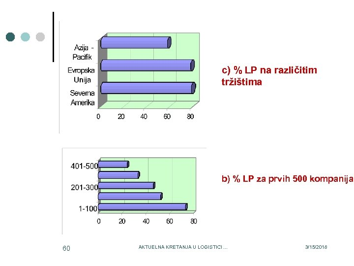 c) % LP na različitim tržištima b) % LP za prvih 500 kompanija 60