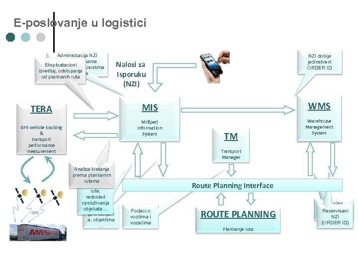 E-poslovanje u logistici Administracija NZI prema potrebama Eksploatacioni klijenata i mogućnostima izveštaj, odstupanja kompanije