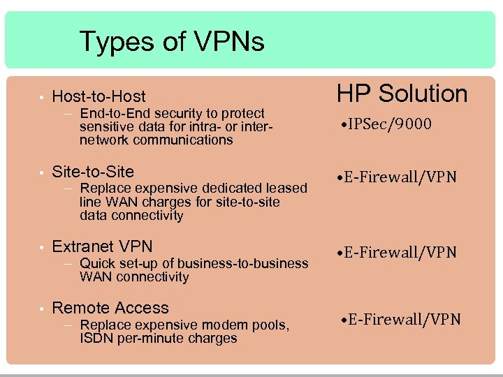 Types of VPNs • Host-to-Host – End-to-End security to protect sensitive data for intra-