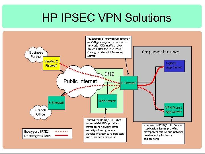 HP IPSEC VPN Solutions Praesidium E-Firewall can function as VPN gateway for network-tonetwork IPSEC
