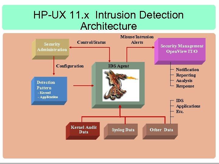 HP-UX 11. x Intrusion Detection Architecture Security Administration Control/Status Configuration Misuse/Intrusion Alerts Security Management