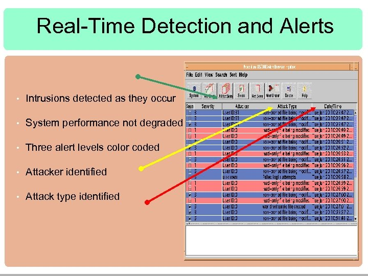 Real-Time Detection and Alerts • Intrusions detected as they occur • System performance not