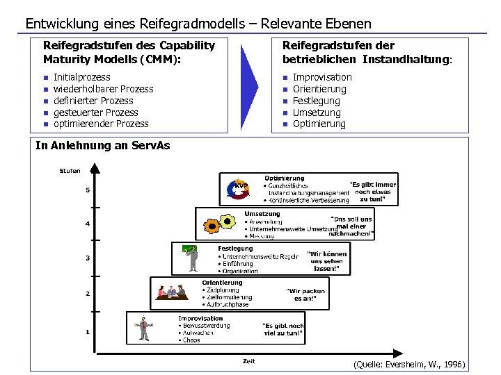 Entwicklung eines Reifegradmodells – Relevante Ebenen Reifegradstufen des Capability Maturity Modells (CMM): n n