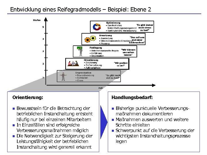 Entwicklung eines Reifegradmodells – Beispiel: Ebene 2 Orientierung: n n n Bewusstsein für die