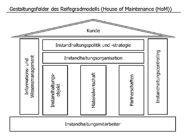 Gestaltungsfelder des Reifegradmodells (House of Maintenance (Ho. M))