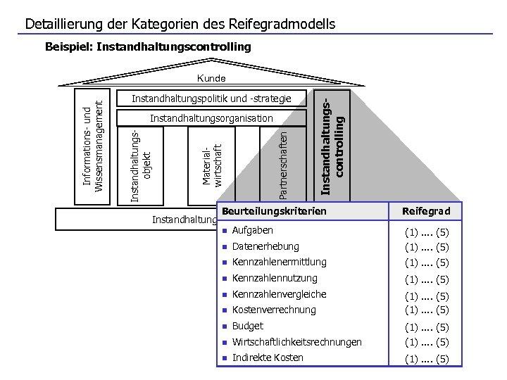 Detaillierung der Kategorien des Reifegradmodells Beispiel: Instandhaltungscontrolling Materialwirtschaft Partnerschaften Instandhaltungsorganisation Instandhaltungscontrolling Instandhaltungspolitik und -strategie