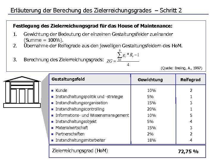 Erläuterung der Berechung des Zielerreichungsgrades – Schritt 2 Festlegung des Zielerreichungsgrad für das House