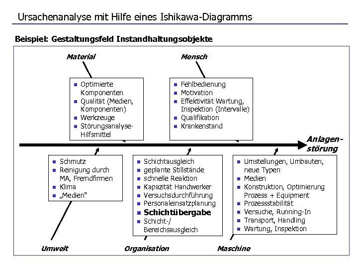 Ursachenanalyse mit Hilfe eines Ishikawa-Diagramms Beispiel: Gestaltungsfeld Instandhaltungsobjekte Material n n n n Mensch