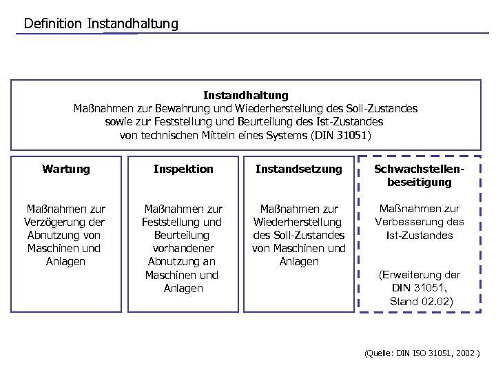 Definition Instandhaltung Maßnahmen zur Bewahrung und Wiederherstellung des Soll-Zustandes sowie zur Feststellung und Beurteilung