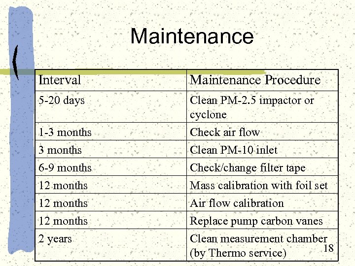 Maintenance Interval Maintenance Procedure 5 -20 days Clean PM-2. 5 impactor or cyclone 1