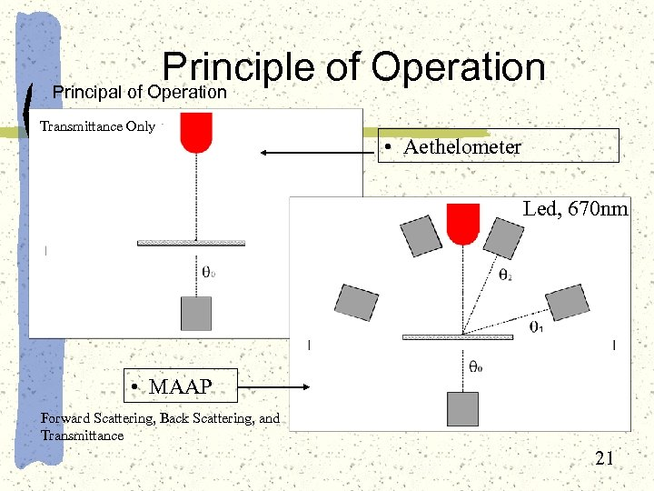 Principle of Operation Principal of Operation Transmittance Only • Aethelometer Led, 670 nm •