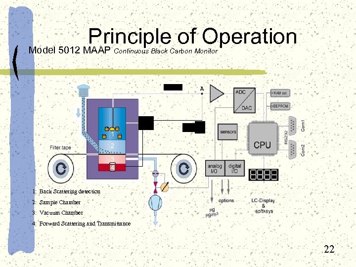 Principle of Operation Model 5012 MAAP Continuous Black Carbon Monitor 1: Back Scattering detection