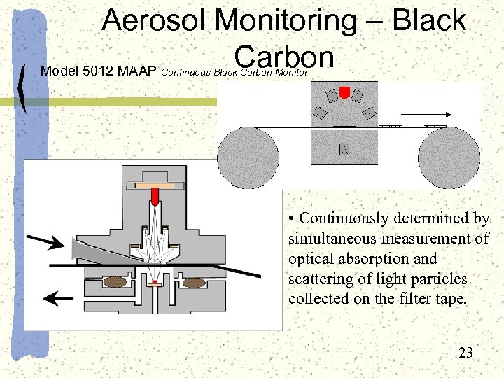 Aerosol Monitoring – Black Carbon Model 5012 MAAP Continuous Black Carbon Monitor • Continuously