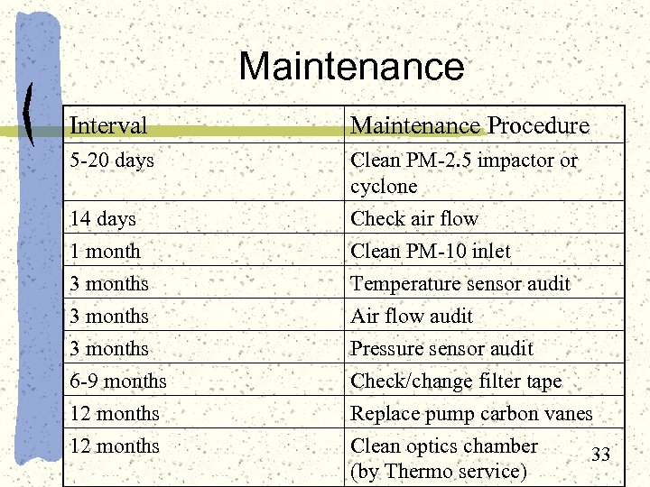 Maintenance Interval Maintenance Procedure 5 -20 days Clean PM-2. 5 impactor or cyclone 14