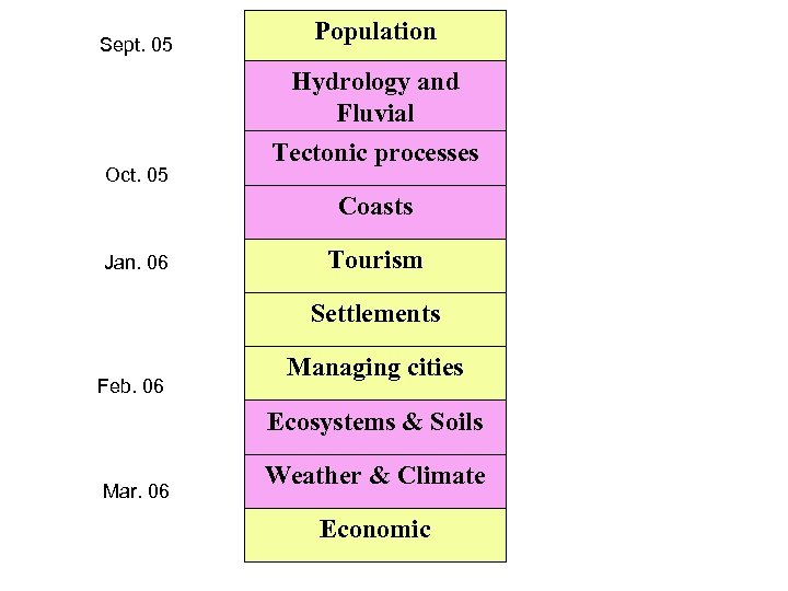 Sept. 05 Population Hydrology and Fluvial Oct. 05 Tectonic processes Coasts Jan. 06 Tourism