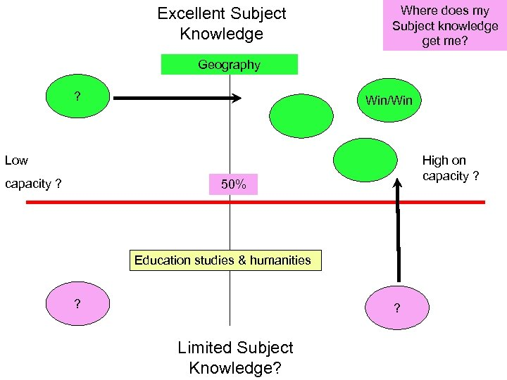 Excellent Subject Knowledge Where does my Subject knowledge get me? Geography ? Win/Win Low